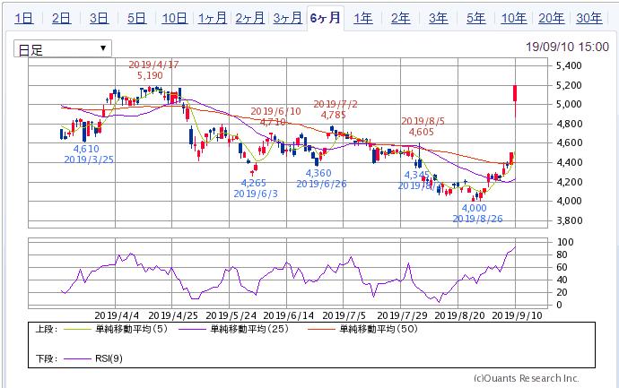 東京センチュリー 6か月チャート SBI証券より