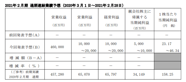 8570 イオンフィナンシャルサービス 業績 2021年2月期1Q決算短信より