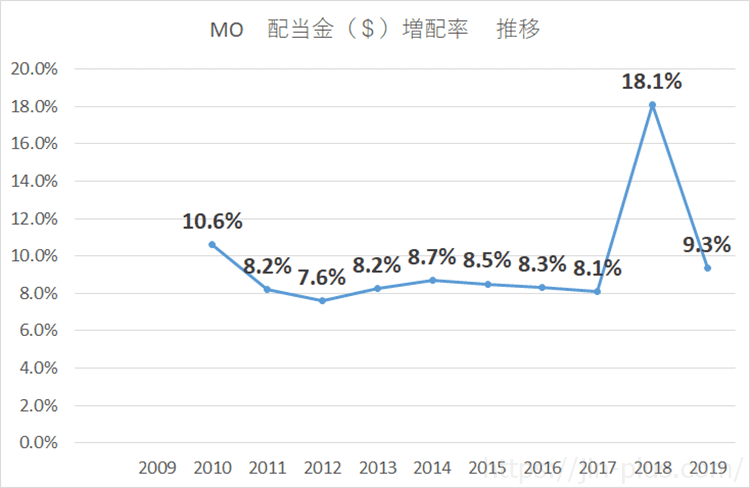 MO 配当金増配率