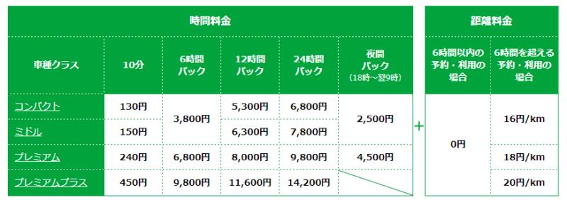 カレコ 料金(増税前)