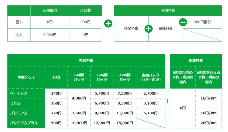 カレコ 料金(増税後)