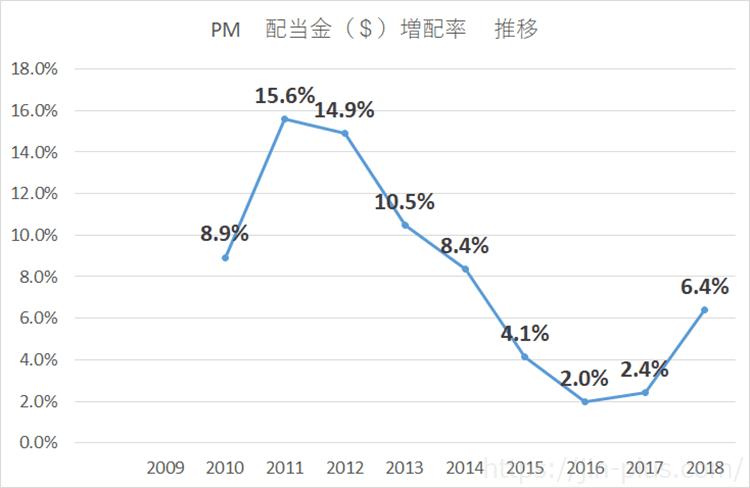 PM 配当金 増配率