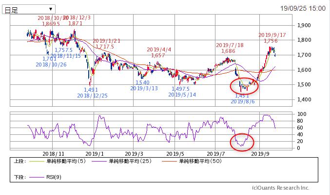 オリックス1年チャート SBI証券より