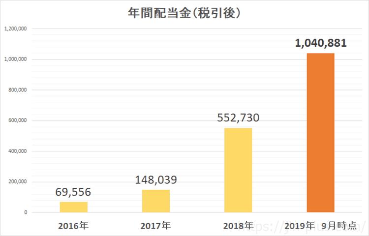 2019年9月配当金履歴 年間