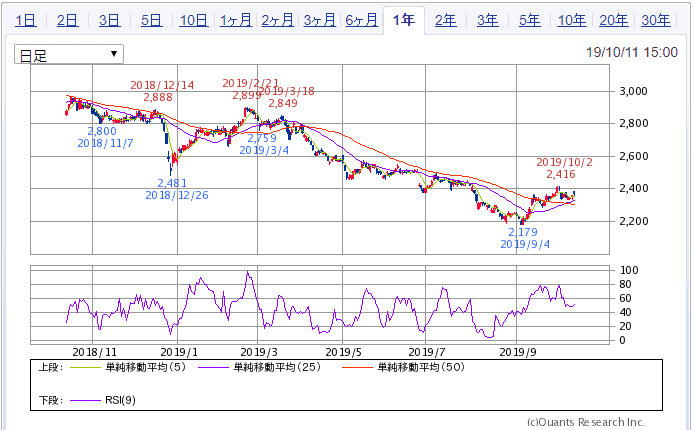 SBI証券より JT 1年チャート