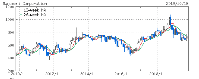 総合商社比較 株価チャート Yahoo!ファイナンスより 丸紅