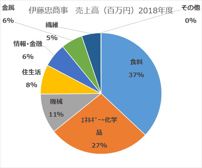 総合商社比較 伊藤忠商事 セグメント