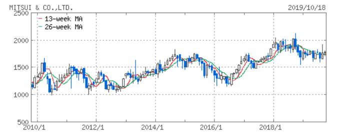 総合商社比較 株価チャート Yahoo!ファイナンスより 三井物産