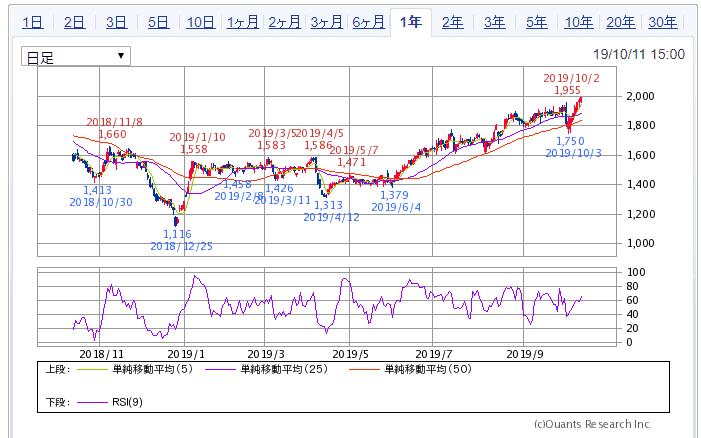 SBI証券より サムティ 1年チャート