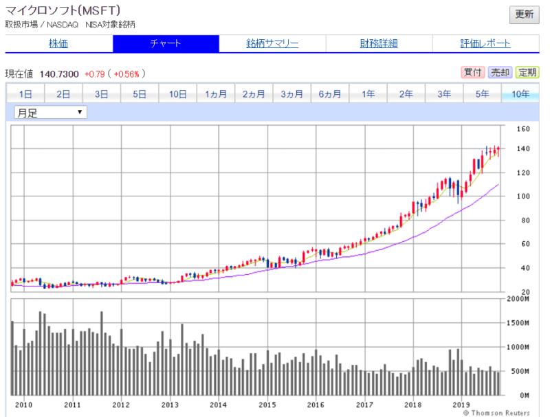 米国株 SBI証券より Microsoft