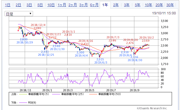 SBI証券より パーク24 1年チャート