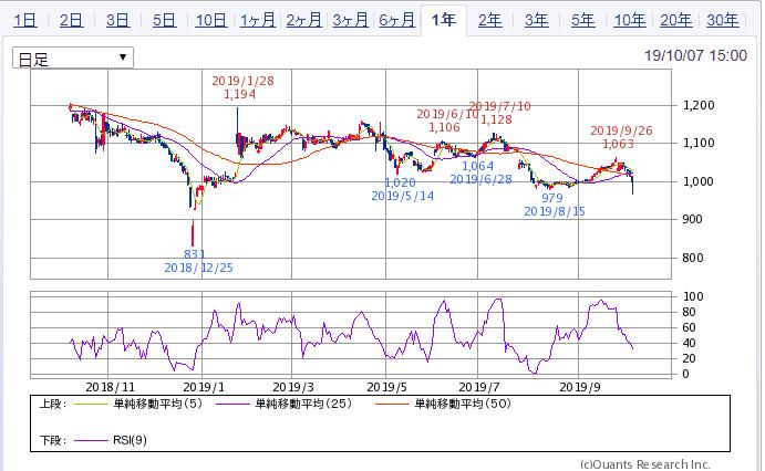 キムラユニティー 1年チャート SBI証券より