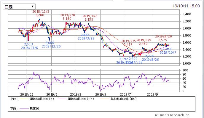 SBI証券より トラスコ中山 1年チャート