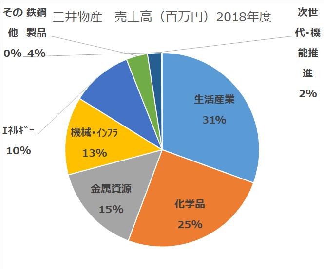 総合商社比較 三井物産 セグメント