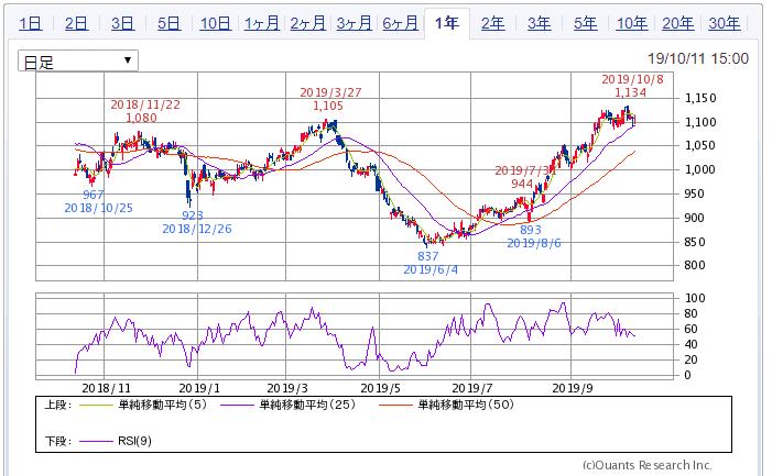 SBI証券より ヒューリック 1年チャート