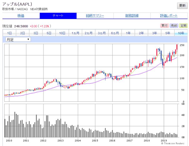 米国株 SBI証券より Apple