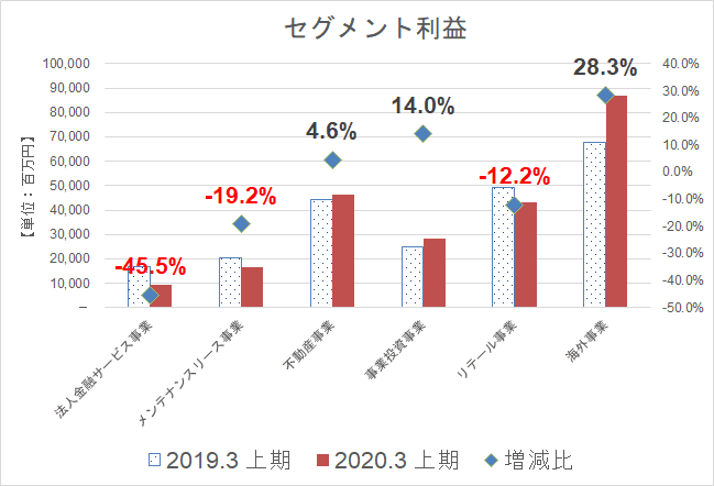 オリックス セグメント利益(20年3月期中間)