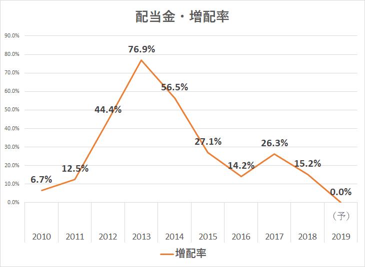 オリックス 配当金 増配率 20年3月期