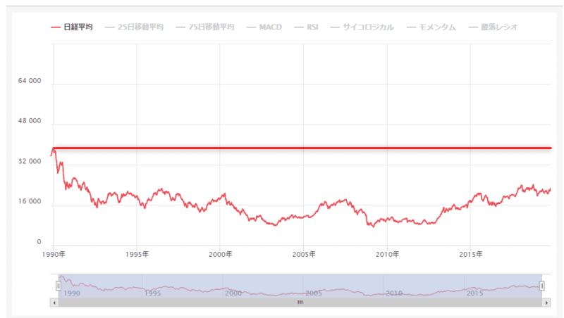 米国株 日経平均 長期チャート