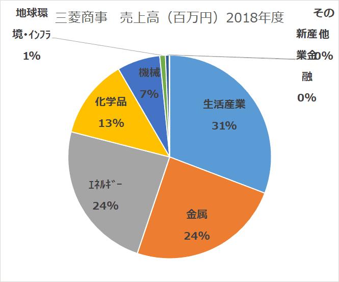 総合商社比較 三菱商事 セグメント