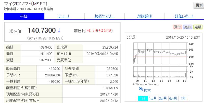 米国株 SBI証券