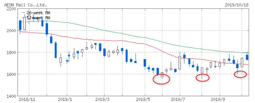 株価 イオン モール