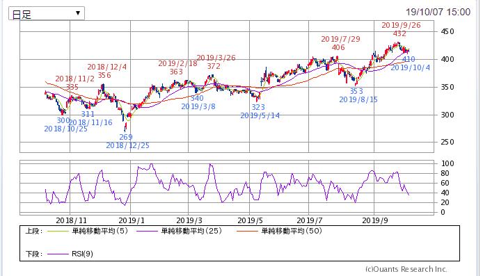 タカラレーベン 1年チャート SBI証券より