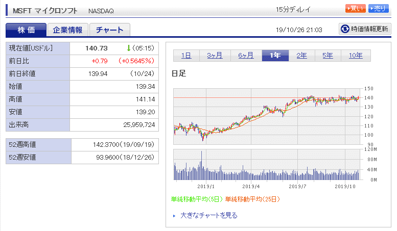 米国株 楽天証券