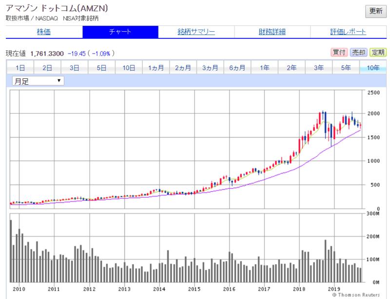 米国株 SBI証券より Amazon