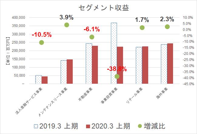 オリックス 売上高(20年3月期中間)