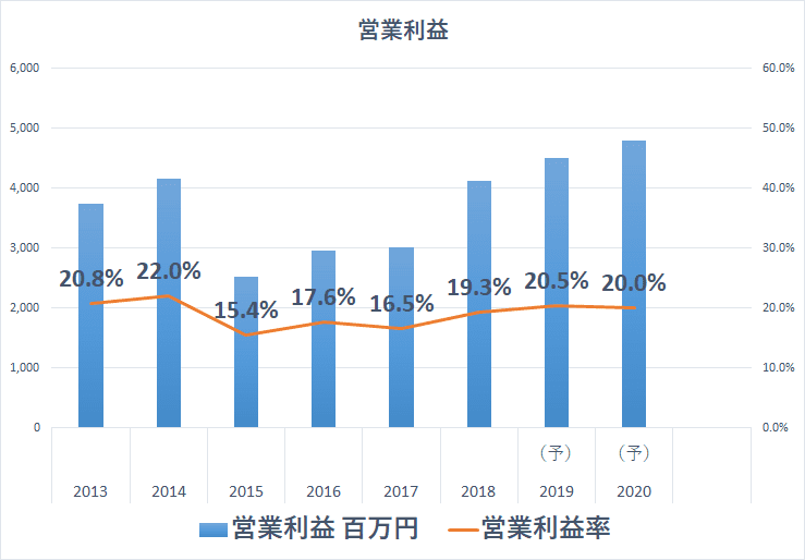 ブロードリーフ 営業利益率