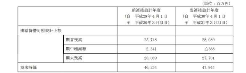 安田倉庫 19年3月期有価証券報告書 保有不動産