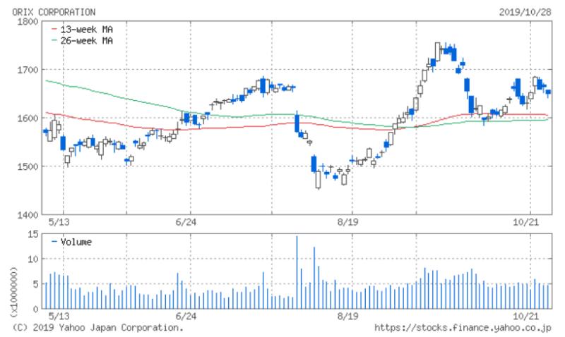 オリックス 6か月チャート Yahoo!ファイナンス