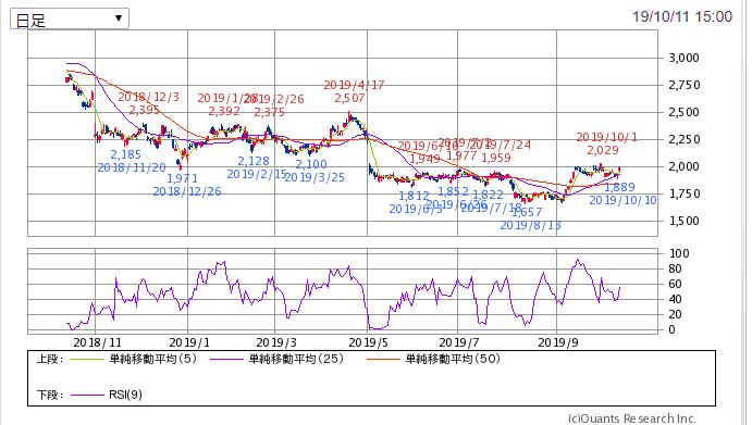 SBI証券より ヤマハ発動機 1年チャート