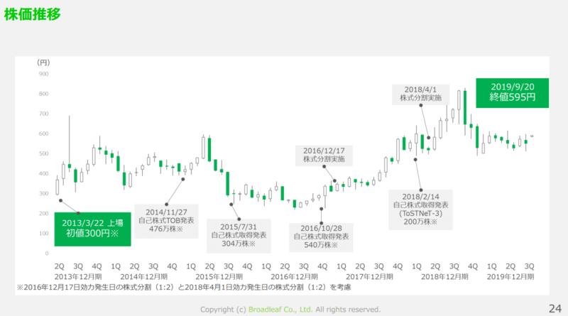 ブロードリーフ 19年12月期個人投資家説明会資料より 株価