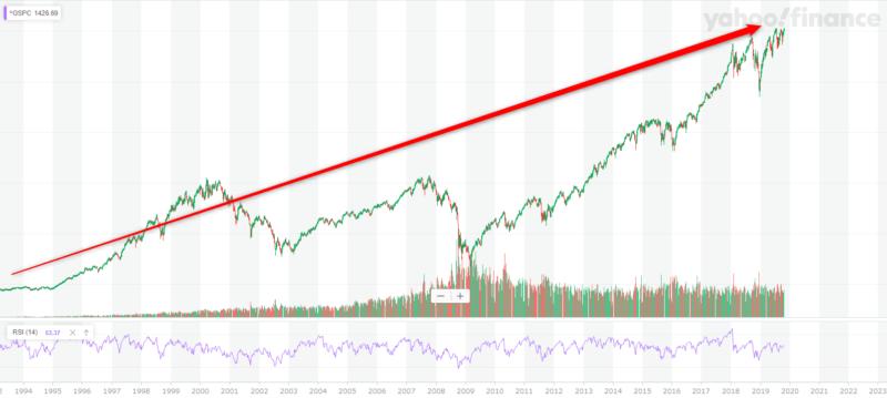 米国株 S&P500長期チャート