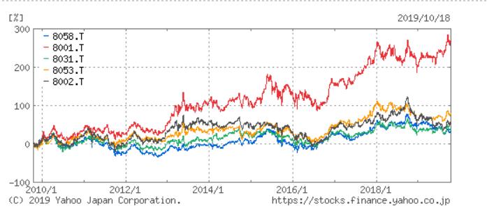 総合商社比較 株価チャート Yahoo!ファイナンスより