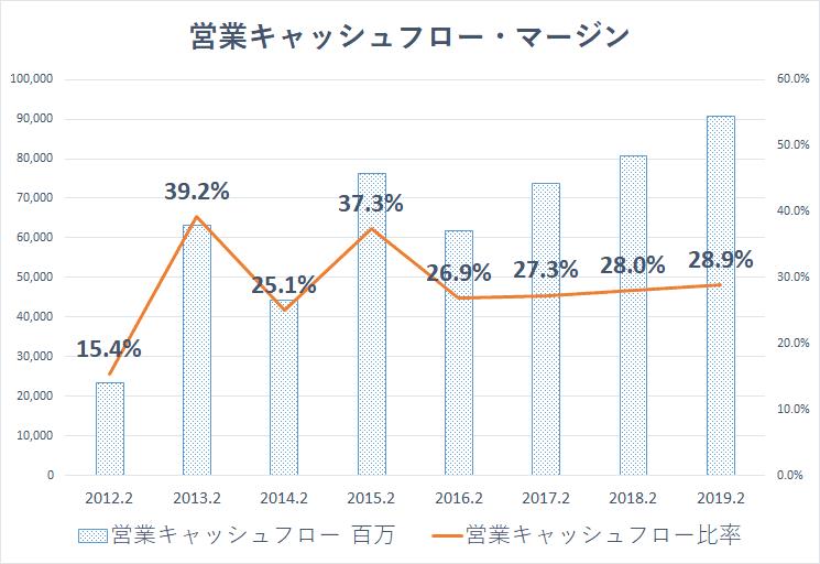 イオンモール 営業CFマージン