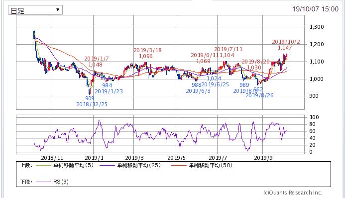 中央倉庫 1年チャート SBI証券より