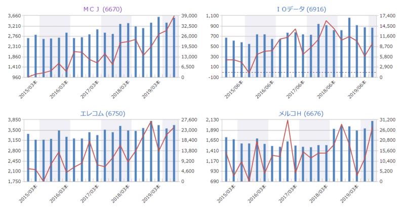 MCJ ライバル会社 四半期グラフ マネックス証券
