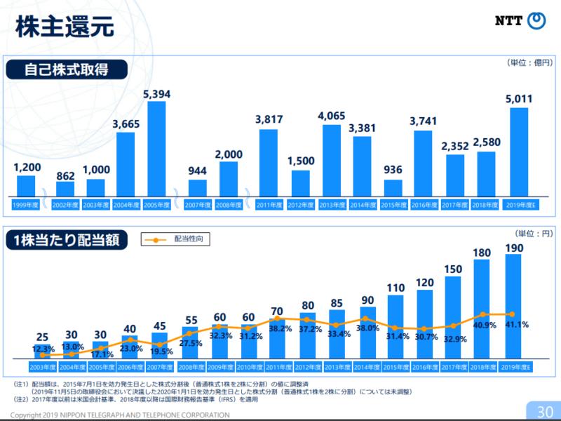 NTT 株主還元 2019年度2Q決算説明資料より