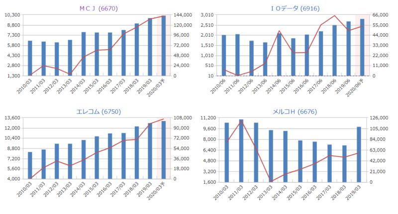 MCJ ライバル会社 グラフ マネックス証券