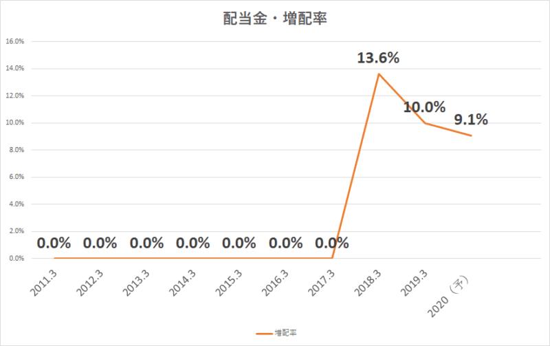 NECキャピタル 増配率