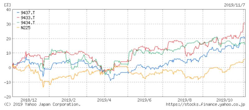 通信 ドコモ KDDI ソフトバンク 株価比較 Yahoo!ファイナンスより