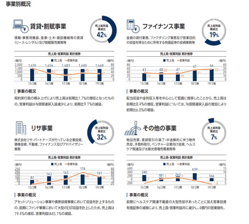NECキャピタル 事業別 株主通信(19.3)より