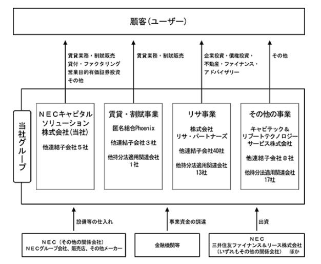 NECキャピタル 有価証券報告書