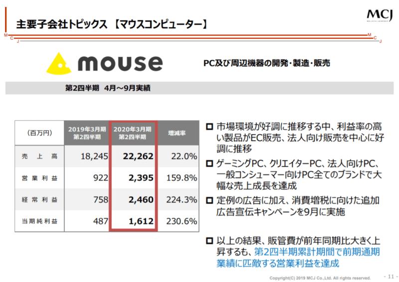 MCJ mouse 2020年3月期2Q決算説明資料より