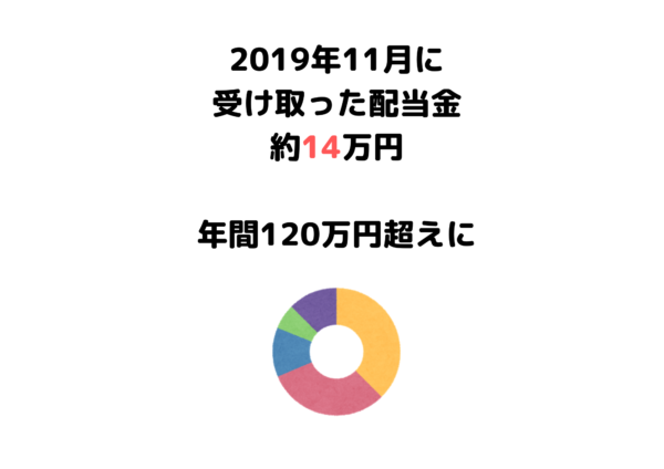 受取配当金 2019年11月