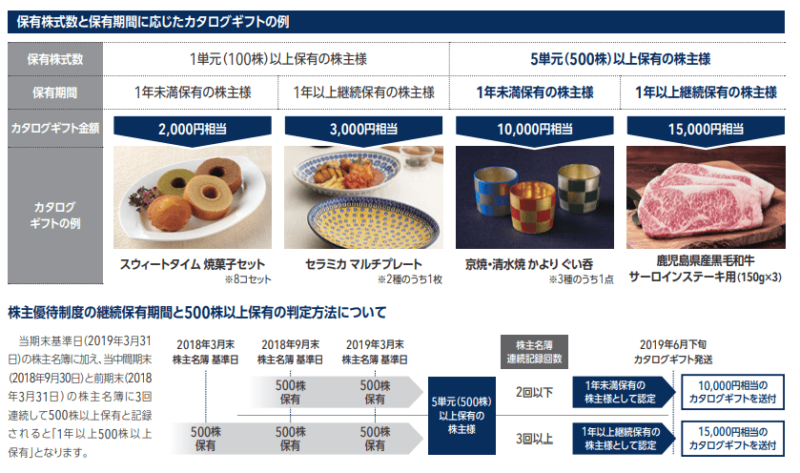 NECキャピタル 株主優待 株主通信(19.3)より