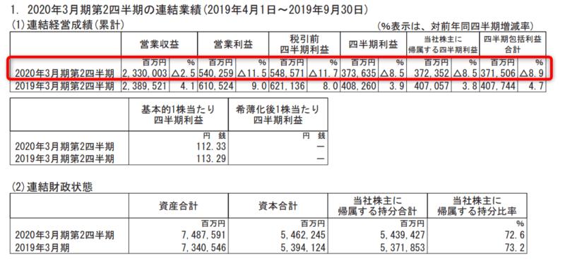 NTTドコモ 20年3月期2Q 営業収益